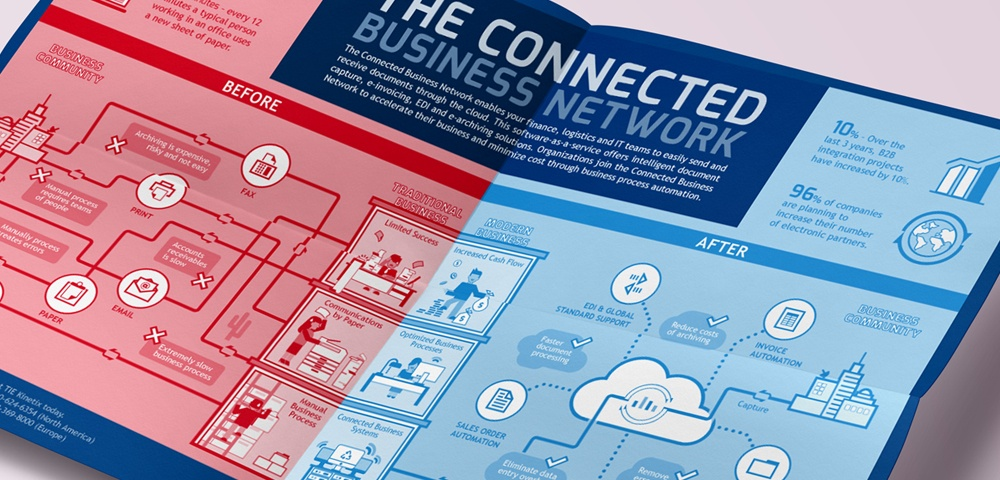 The Connected Business Network