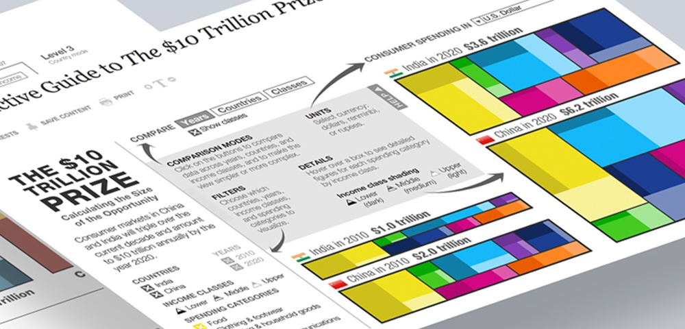 Data Visualization_$10 Trillion Prize